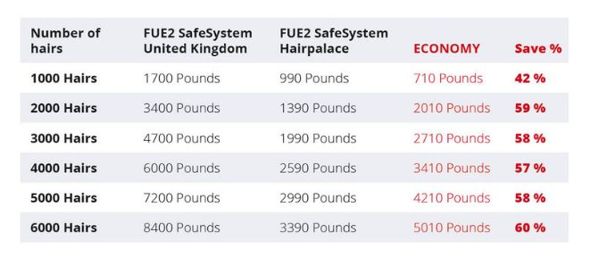 Hair transplant cost UK vs abroad: Budapest, Hungary